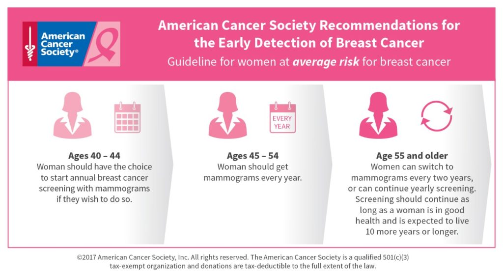 breast cancer screening guidelines | TP4W.com